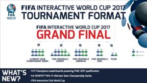 Sådan bliver billetterne til VM i FIFA 2017 delt ud.